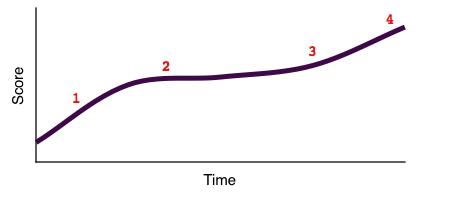 雅思成绩提升的四个阶段与如何提升常见问题答疑